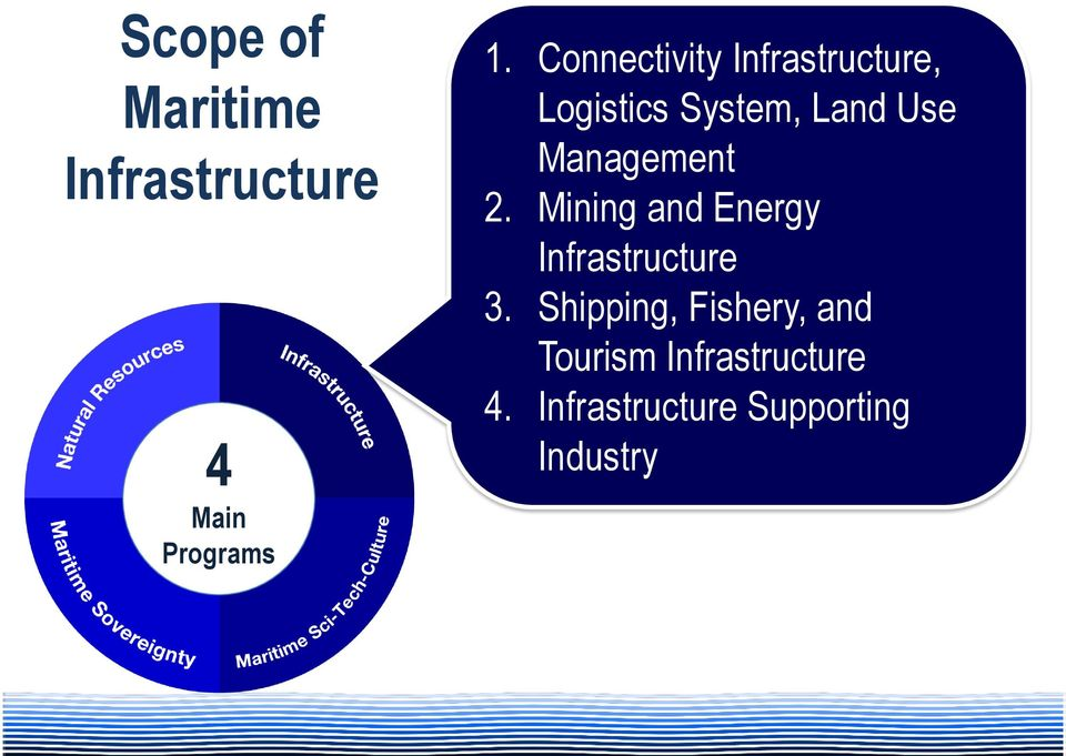 Management 2. Mining and Energy Infrastructure 3.