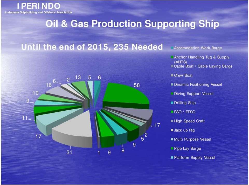 58 Dinamic Positioning Vessel 10 Di i Support Diving S t Vessel V l 9 Drilling Ship FSO / FPSO 11 17