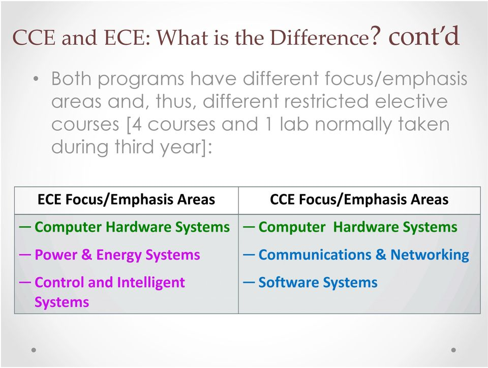 courses [4 courses and 1 lab normally taken during third year]: ECE Focus/Emphasis Areas CCE