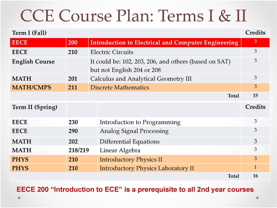 Total 3 3 15 Credits Term II (Spring) EECE EECE 230 290 Introduction to Programming Analog Signal Processing 3 MATH MATH 202 218/219 Differential Equations Linear