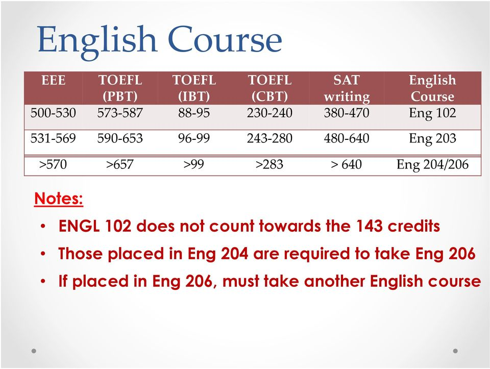 >283 > 640 Eng 204/206 EEE Notes: ENGL 102 does not count towards the 143 credits Those