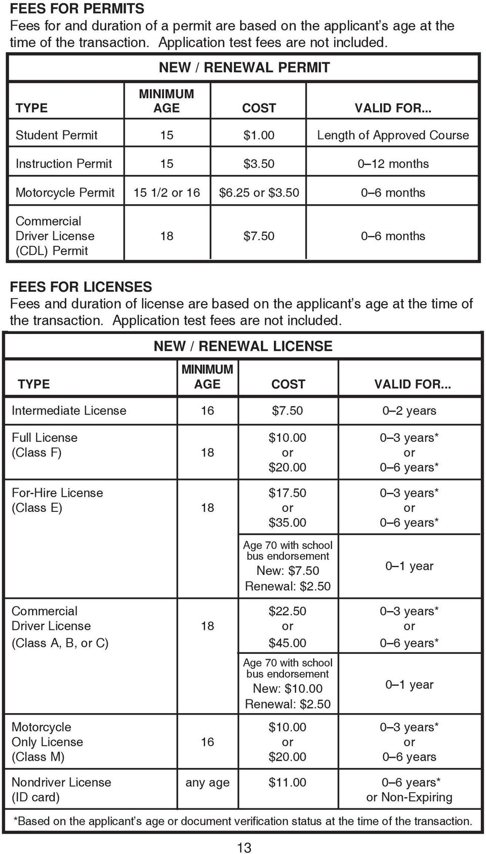 50 0 6 months Commercial Driver License 18 $7.50 0 6 months (CDL) Permit FEES FOR LICENSES Fees and duration of license are based on the applicant s age at the time of the transaction.