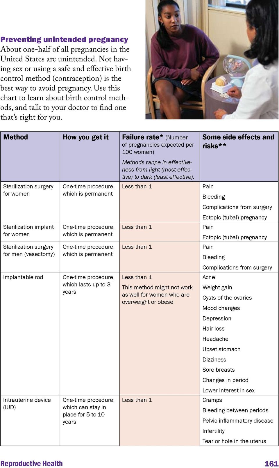 Use this chart to learn about birth control methods, and talk to your doctor to find one that s right for you.