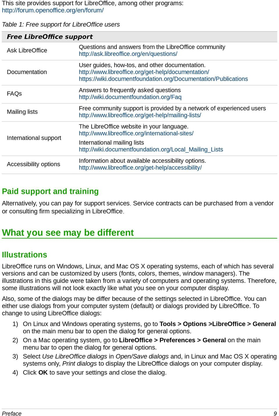 org/en/questions/ Documentation User guides, how-tos, and other documentation. http://www.libreoffice.org/get-help/documentation/ https://wiki.documentfoundation.