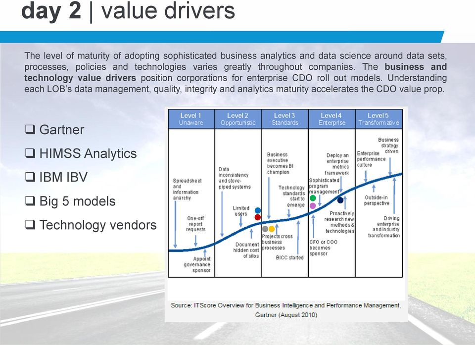 The business and technology value drivers position corporations for enterprise CDO roll out models.