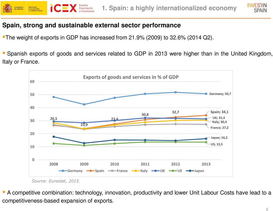 60 Exports of goods and services in % of GDP 50 Germany; 50,7 40 30 20 26,5 23,9 27,4 30,8 32,7 Spain; 34,1 UK; 31,4 Italy; 30,4 France; 27,2 Japan; 16,2 10 US; 13,5 0 2008 2009