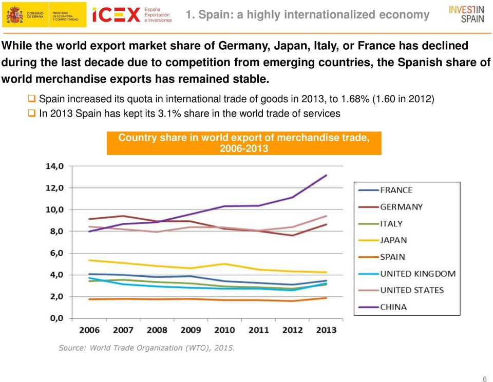 Spain increased its quota in international trade of goods in 2013, to 1.68% (1.60 in 2012) In 2013 Spain has kept its 3.