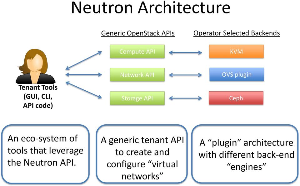 eco-system of tools that leverage the Neutron API.
