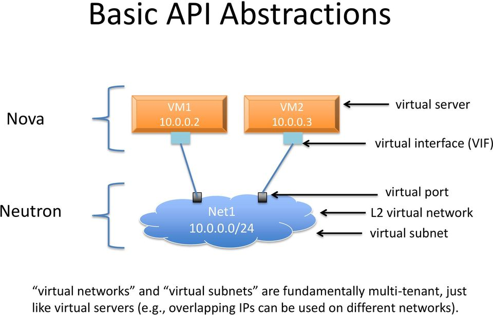 10.0.0.0/24 virtual port L2 virtual network virtual subnet virtual networks and