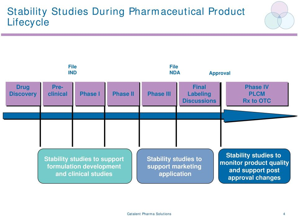 studies to support formulation development and clinical studies Stability studies to support marketing