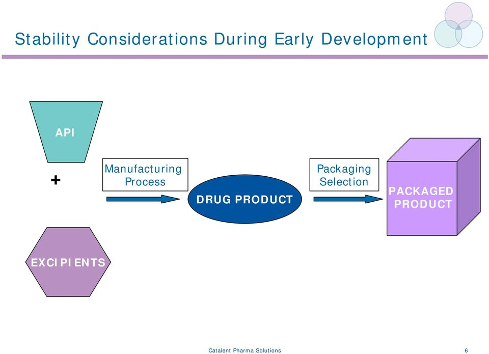 DRUG PRODUCT Packaging Selection PACKAGED