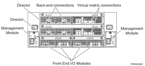 EMC Storage in an FCoE Environment Table 6 compares each VMAX model.