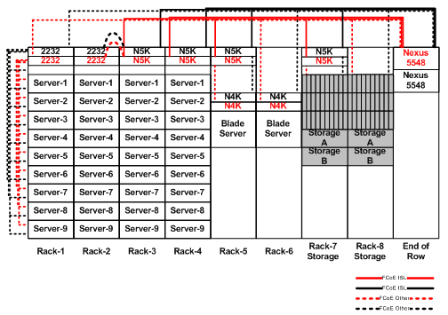 Introduction to Fibre Channel over Ethernet From a physical connectivity point of view, the connectivity options currently supported for an all-fcoe fabric are shown in Figure 25.