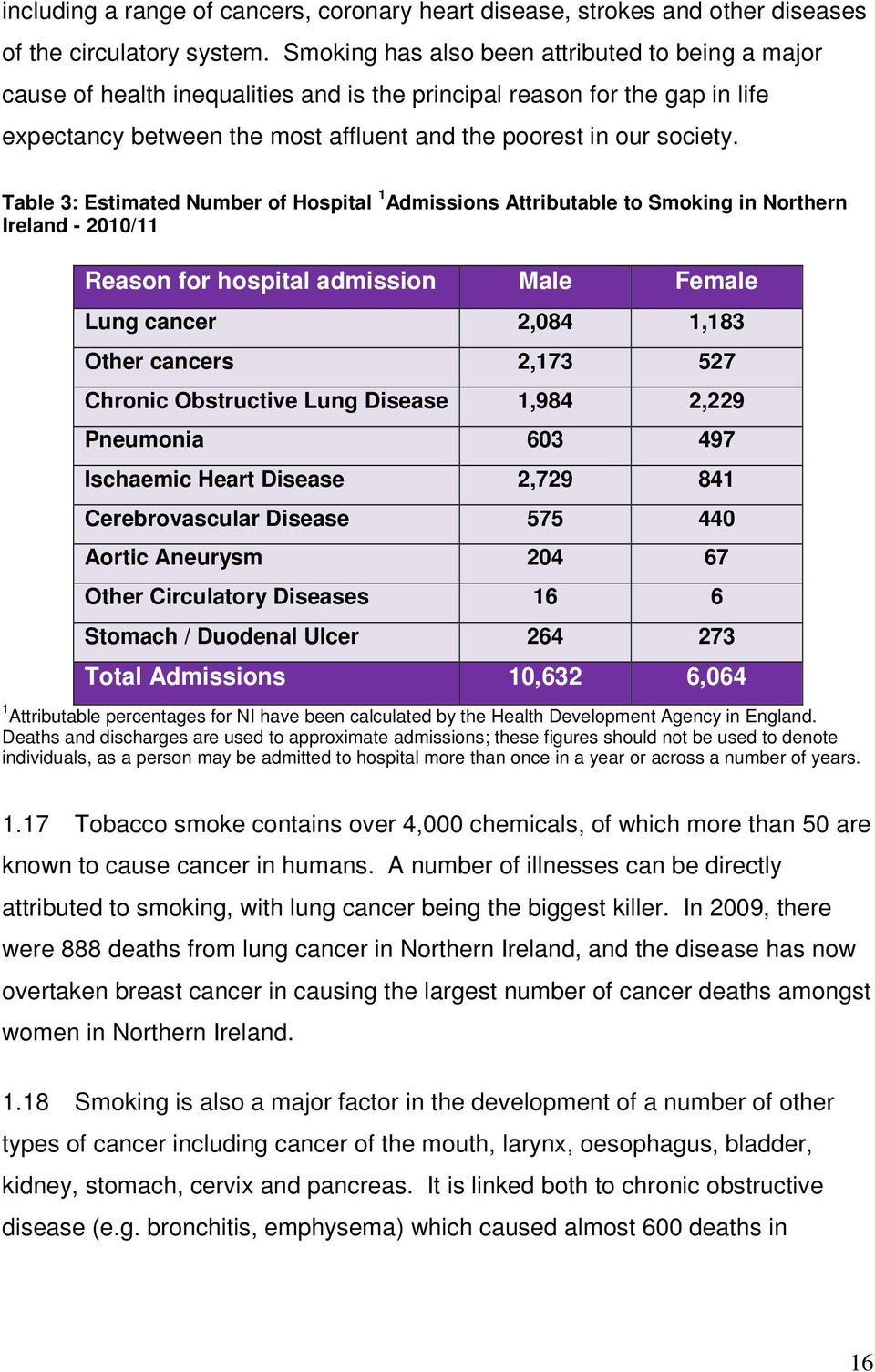 Table 3: Estimated Number of Hospital 1 Admissions Attributable to Smoking in Northern Ireland - 2010/11 Reason for hospital admission Male Female Lung cancer 2,084 1,183 Other cancers 2,173 527