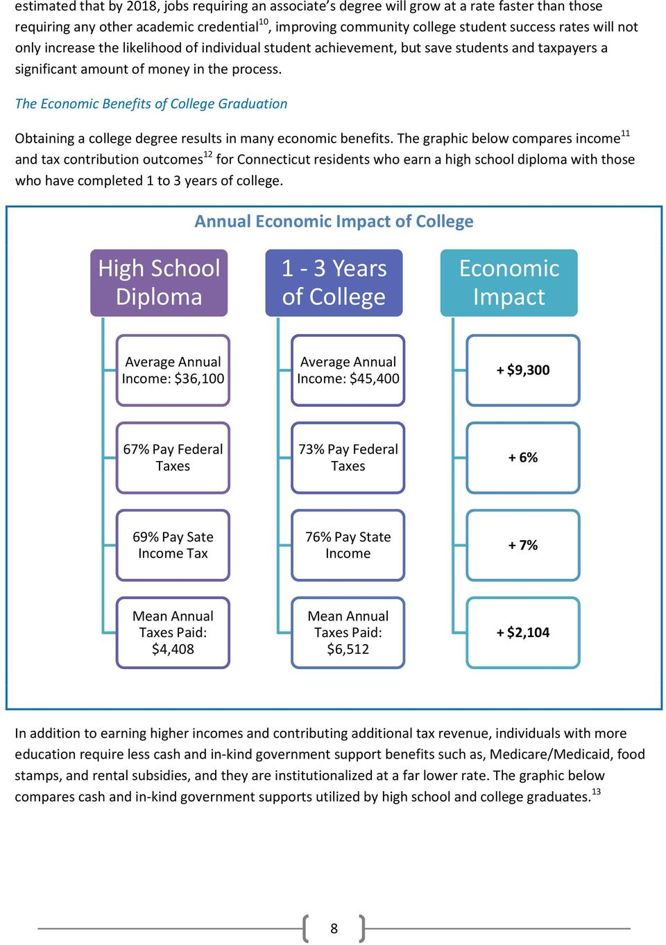 The Economic Benefits of College Graduation Obtaining a college degree results in many economic benefits.