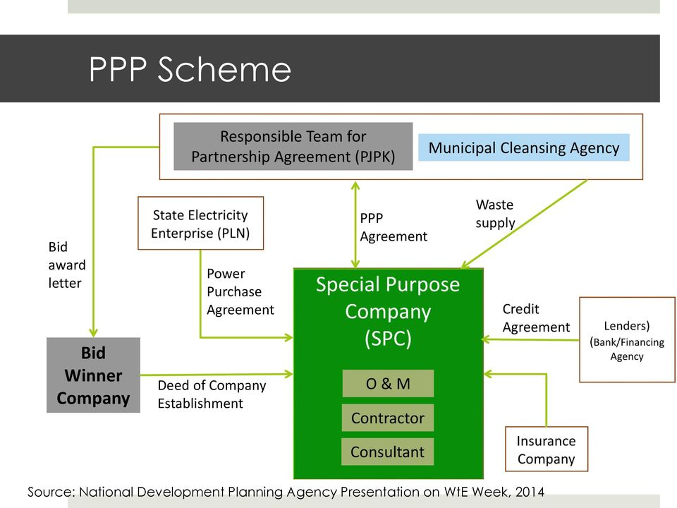 Company Establishment PPP Agreement O & M Contractor Waste supply Credit