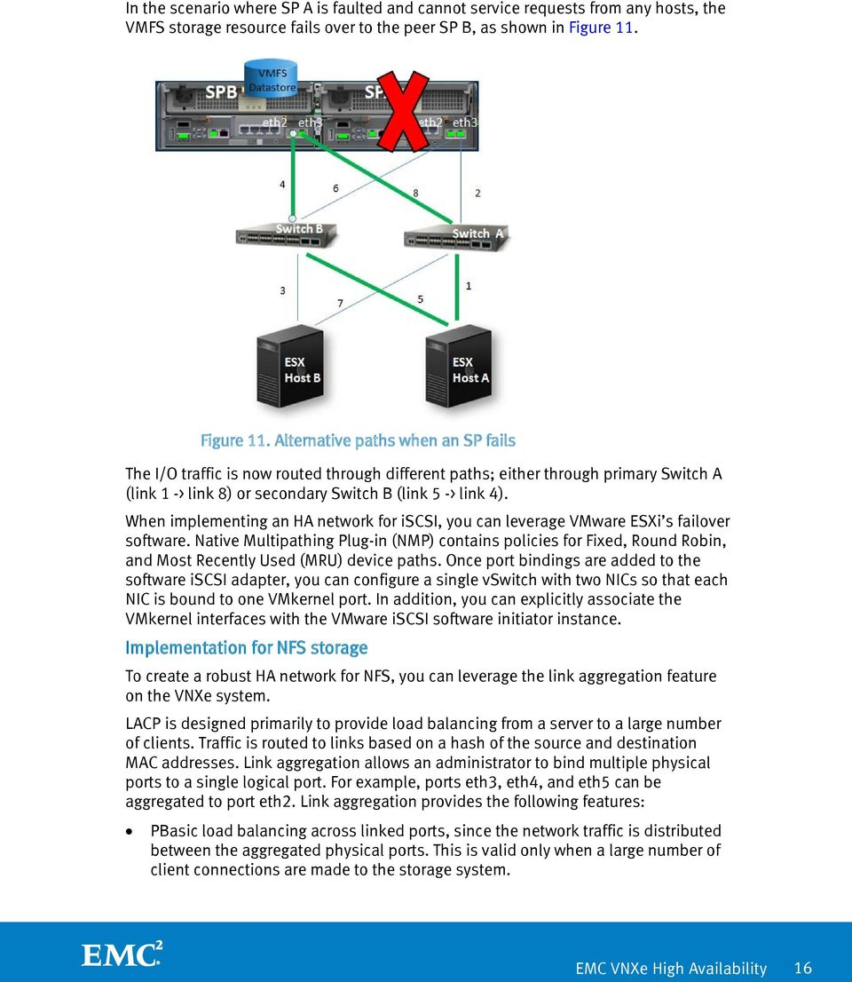 When implementing an HA network for iscsi, you can leverage VMware ESXi s failover software.