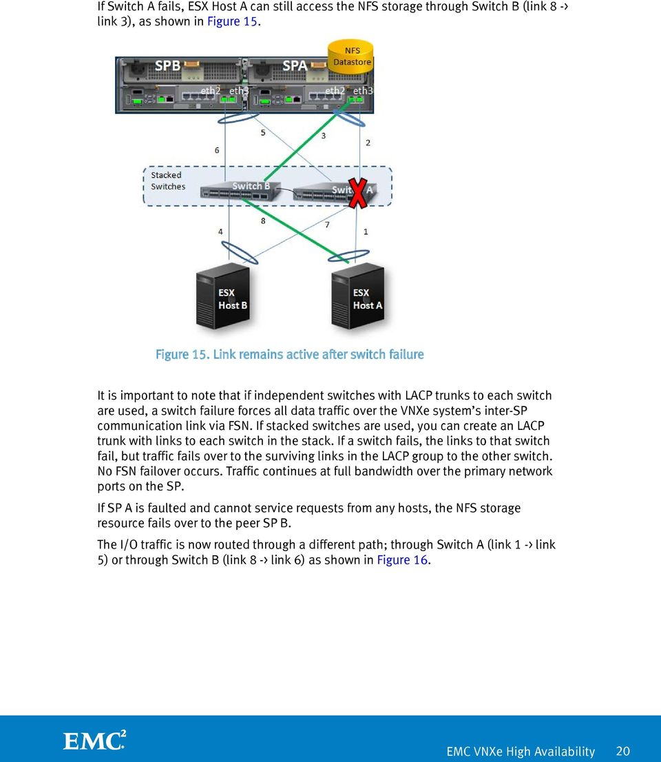 Link remains active after switch failure It is important to note that if independent switches with LACP trunks to each switch are used, a switch failure forces all data traffic over the VNXe system s