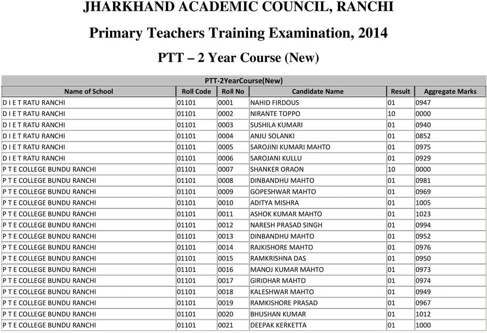 council jharkhand ranchi result