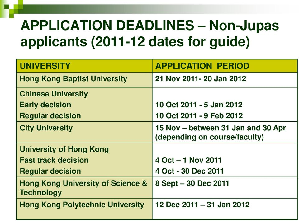 decision Hong Kong University of Science & Technology 10 Oct 2011-5 Jan 2012 10 Oct 2011-9 Feb 2012 15 Nov between 31 Jan and 30 Apr