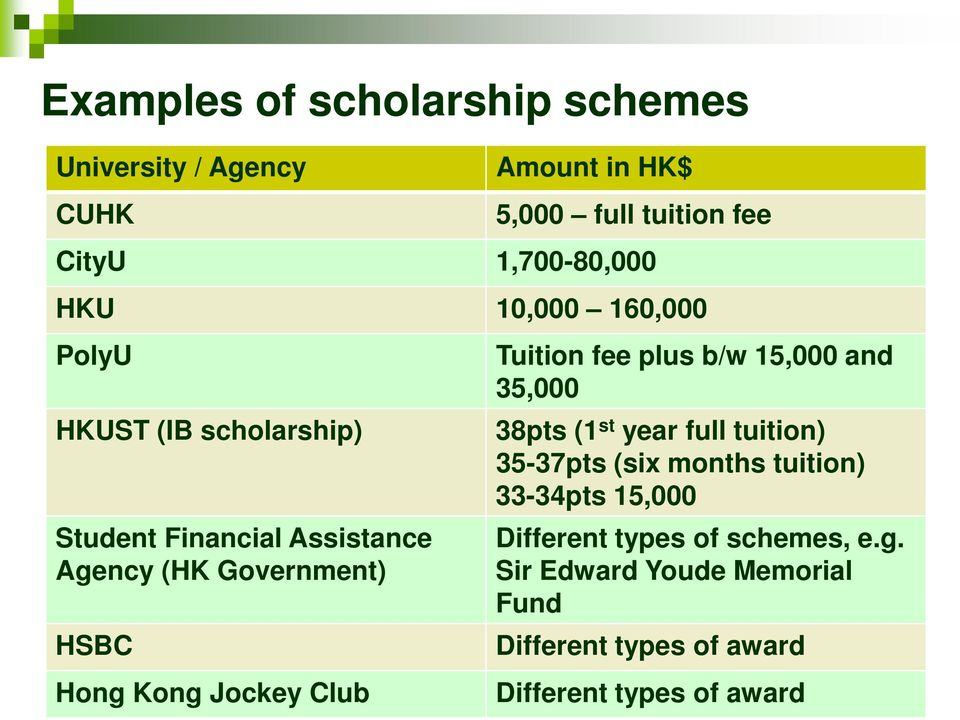 Club Tuition fee plus b/w 15,000 and 35,000 38pts (1 st year full tuition) 35-37pts (six months tuition) 33-34pts