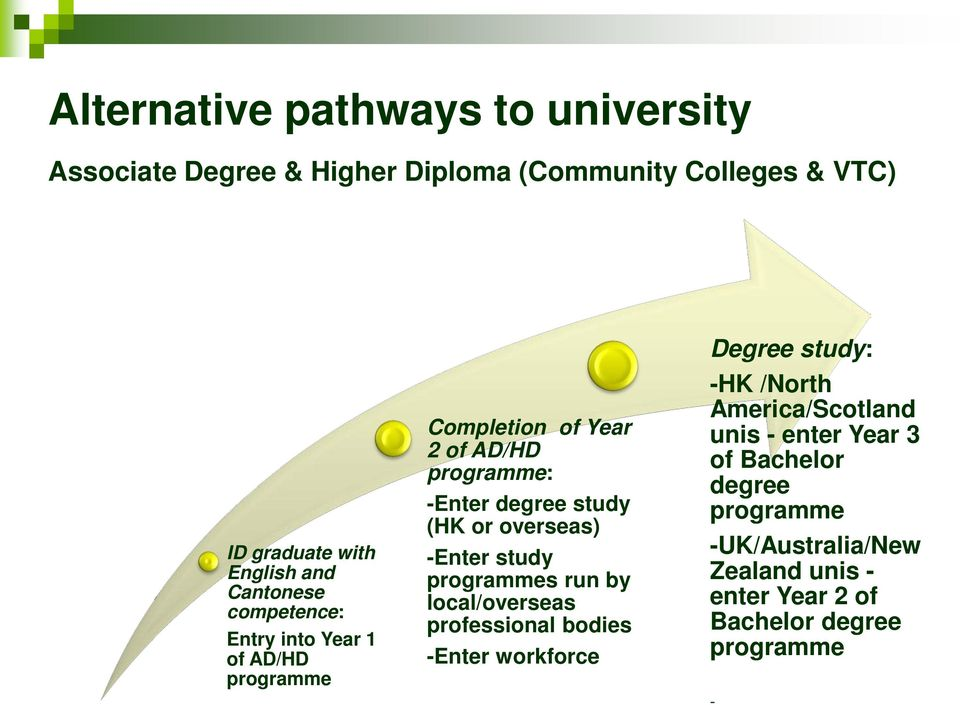 overseas) -Enter study programmes run by local/overseas professional bodies -Enter workforce Degree study: -HK /North