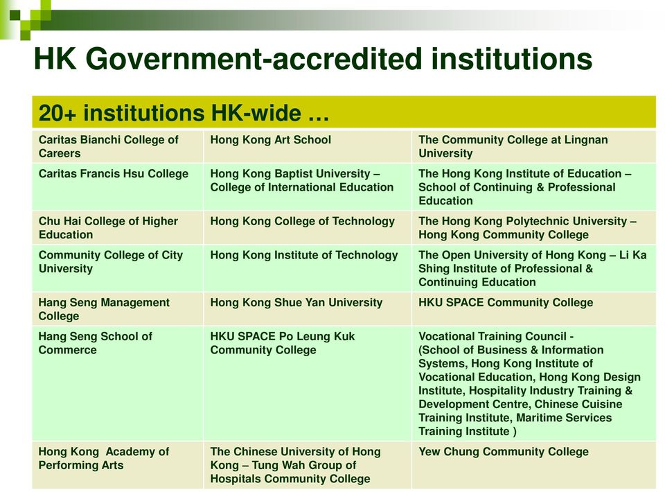 Community College at Lingnan University The Hong Kong Institute of Education School of Continuing & Professional Education Hong Kong College of Technology The Hong Kong Polytechnic University Hong