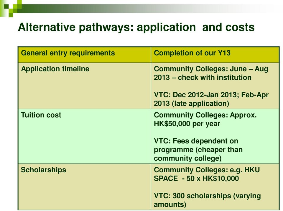 2013; Feb-Apr 2013 (late application) Community Colleges: Approx.