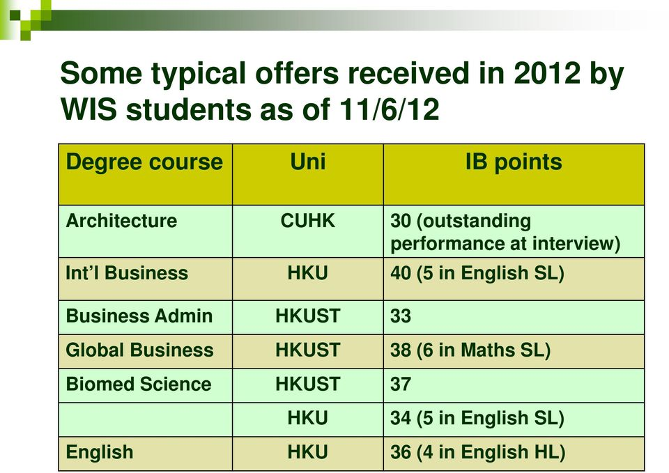 HKU 40 (5 in English SL) Business Admin HKUST 33 Global Business HKUST 38 (6 in Maths