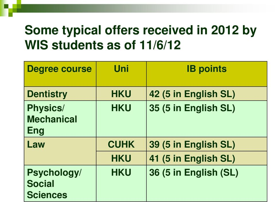 HKU 35 (5 in English SL) Mechanical Eng Law CUHK 39 (5 in English SL)