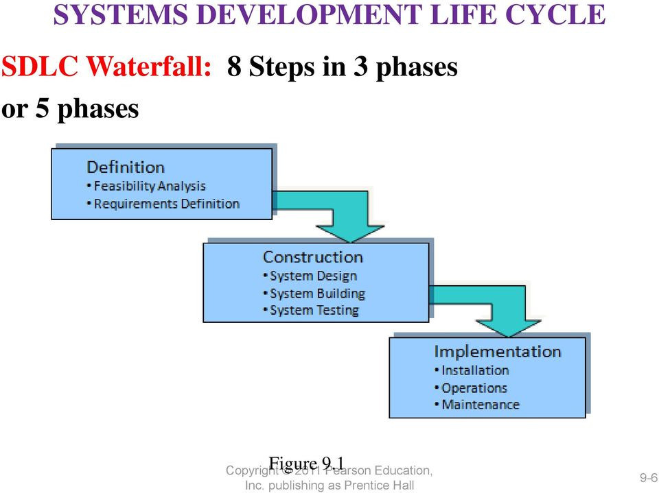 5 19 professor lili saghafi pdf for Waterfall phases