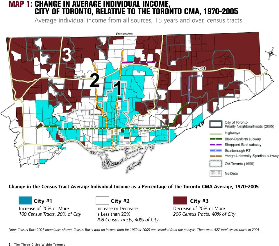 #2 City #3 Increase or Decrease is Less than 20% 208 Census Tracts, 40% of City Decrease of 20% or More 206 Census Tracts, 40% of City Note: Census Tract 2001