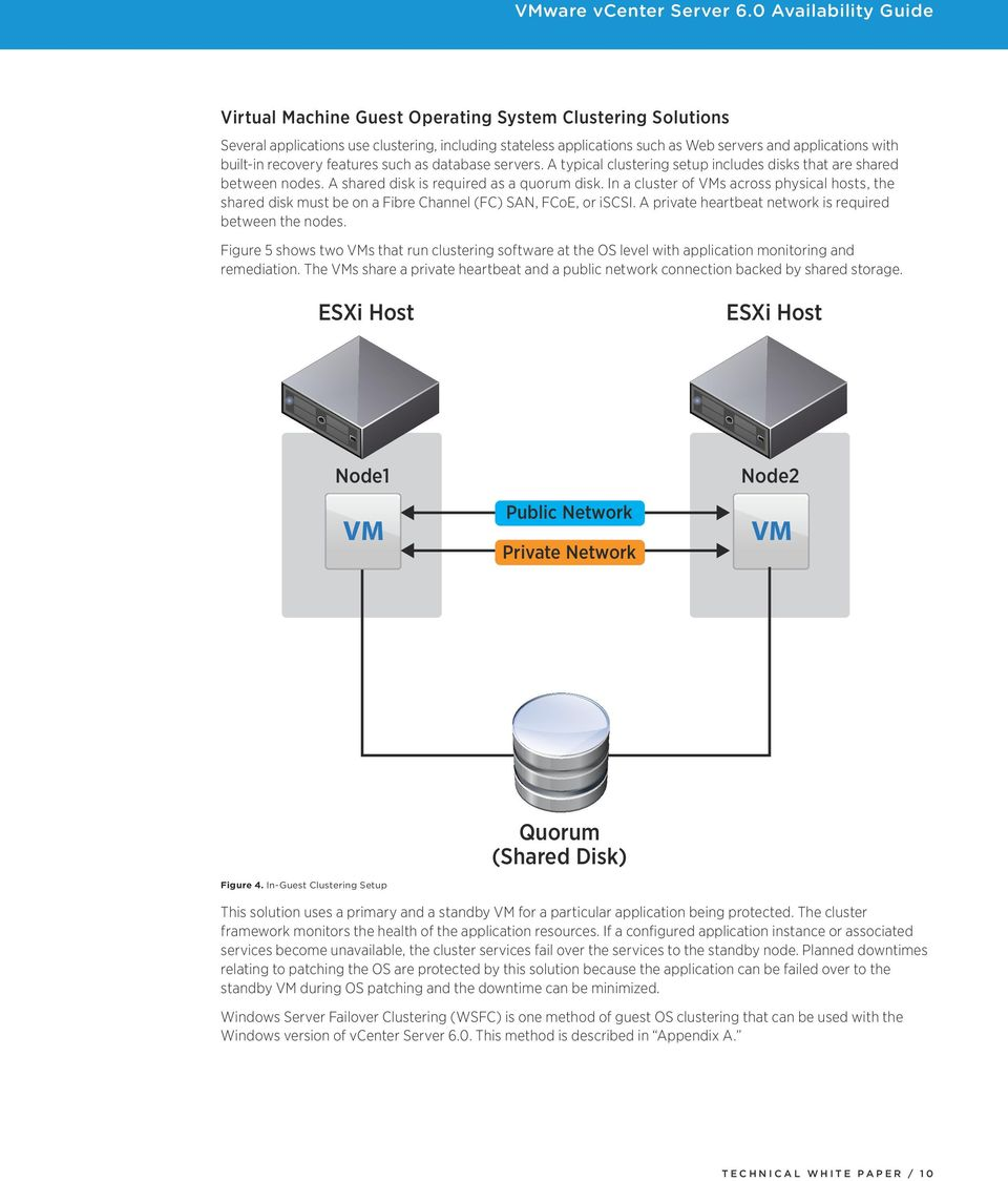 In a cluster of VMs across physical hosts, the shared disk must be on a Fibre Channel (FC) SAN, FCoE, or iscsi. A private heartbeat network is required between the nodes.