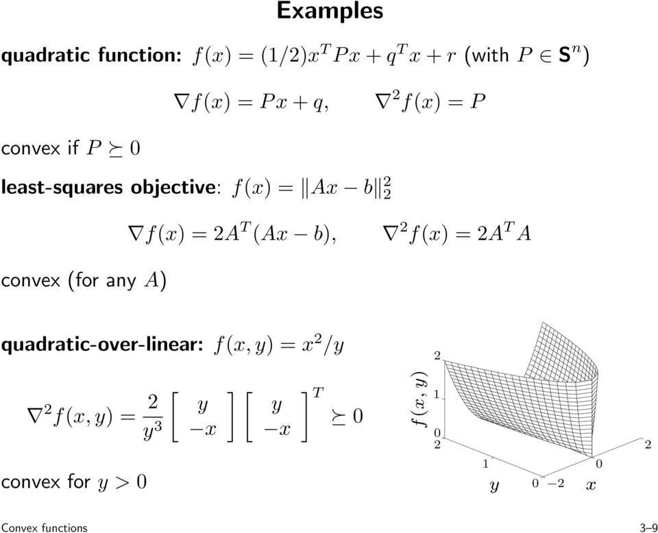 f(x) = 2A T A convex (for any A) quadratic-over-linear: f(x,y) = x 2 /y 2 2 f(x,y) = 2
