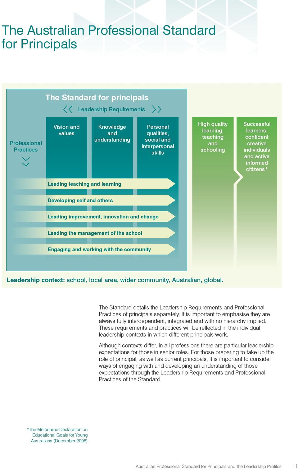and others Leading improvement, innovation and change Leading the management of the school Engaging and working with the community Leadership context: school, local area, wider community, Australian,