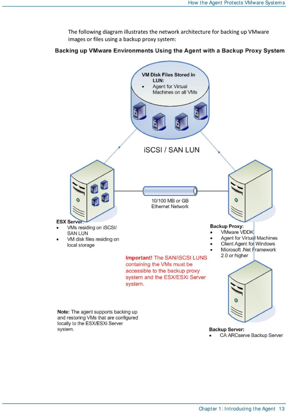 architecture for backing up VMware images or