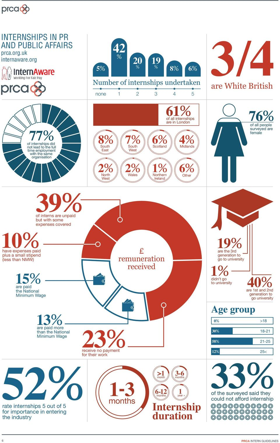 2% Wales 6% Scotland 1% Northern Ireland of all internships are in London 4% Midlands 6% Other of all people surveyed are female 10% have expenses paid plus a small stipend (less than NMW) 15% are