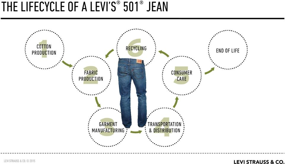 OF A LEVI