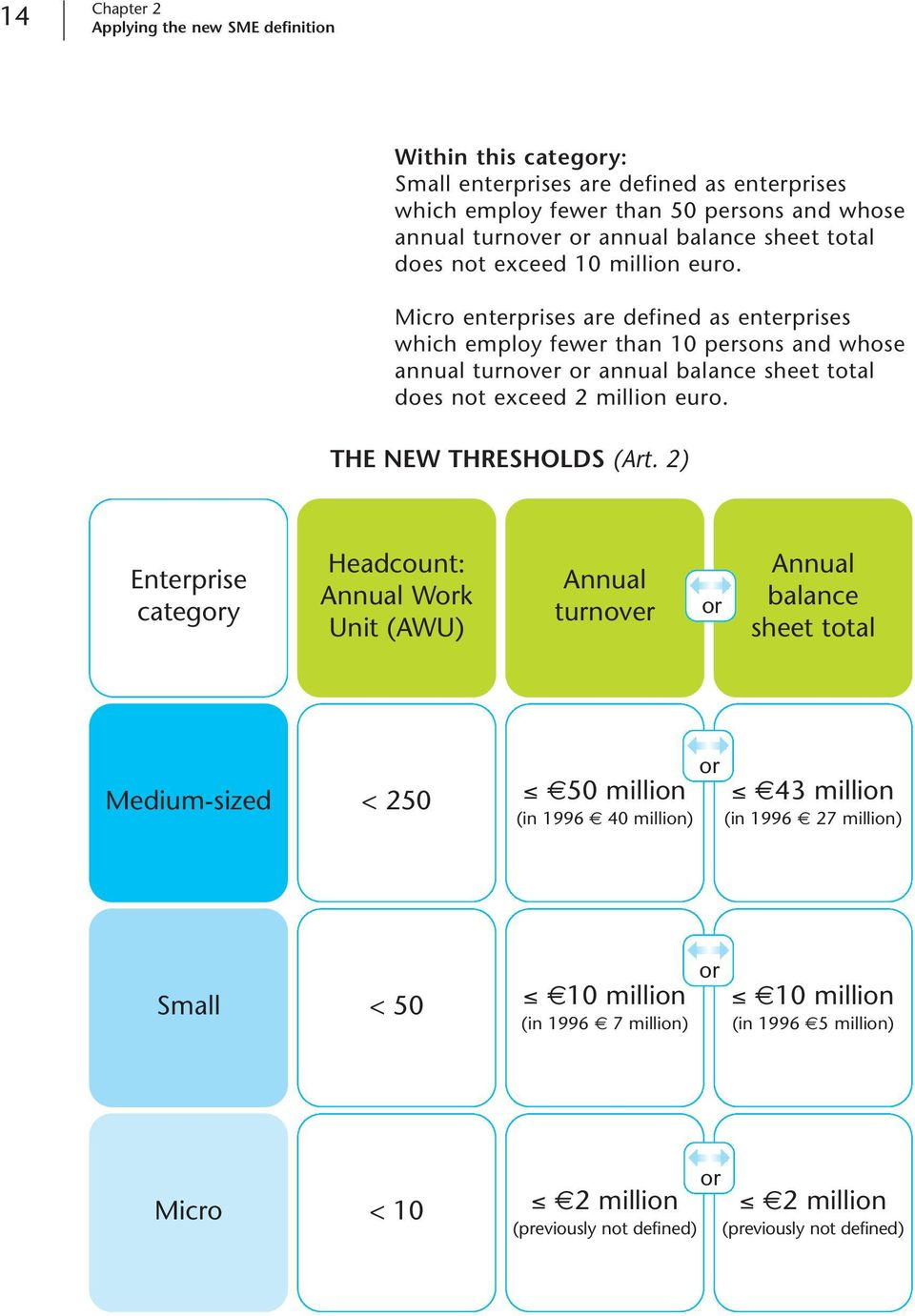 Micro enterprises are defined as enterprises which employ fewer than 10 persons and whose annual turnover or annual balance sheet total does not exceed 2 million euro. THE NEW THRESHOLDS (Art.