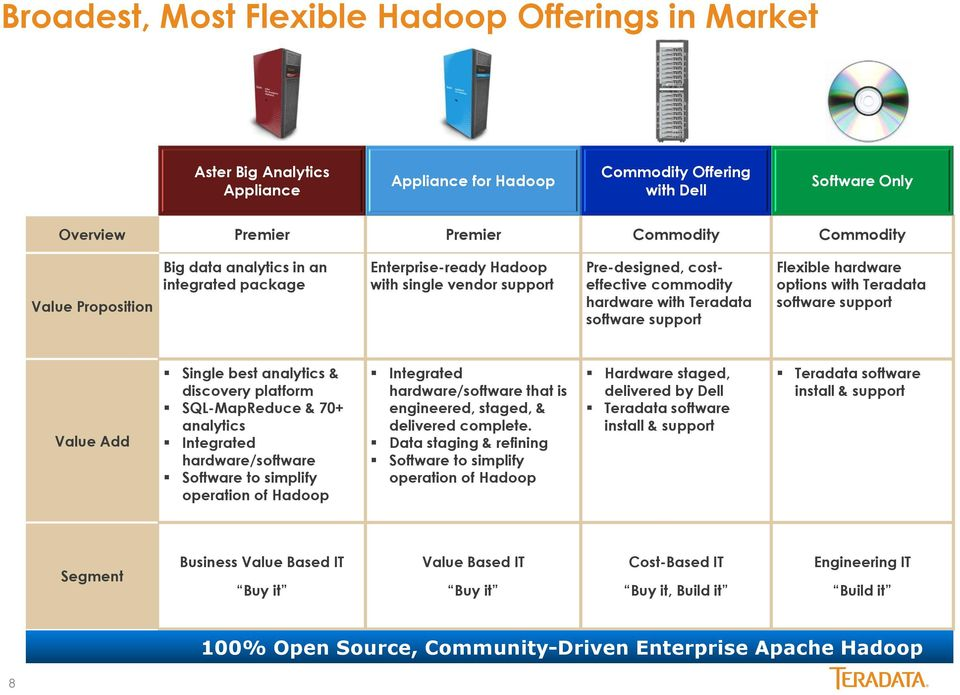 hardware options with Teradata software support Value Add Single best analytics & discovery platform SQL-MapReduce & 70+ analytics Integrated hardware/software Software to simplify operation of