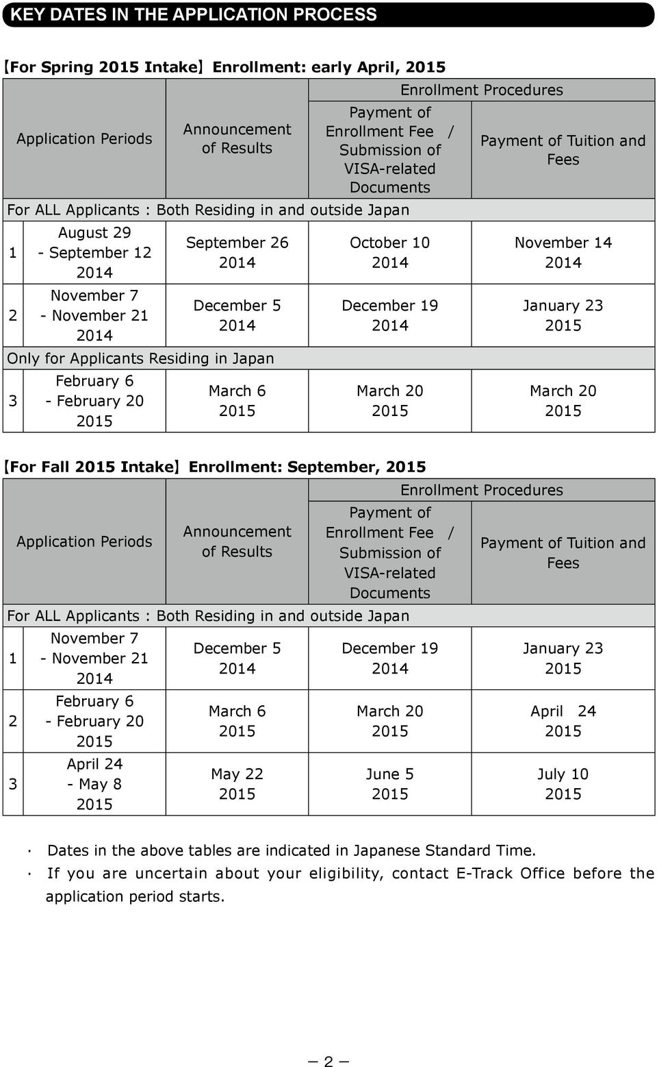 February 20 March 6 October 10 2014 December 19 2014 March 20 Enrollment Procedures Payment of Tuition and Fees November 14 2014 January 23 March 20 For Fall Intake Enrollment: September, Application