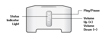 4 CONNECT Front Product Guide On/Off Status indicator Play/Pause Volume up (+) Volume down (-) Your Sonos system is designed to be always on; the system uses minimal electricity whenever it is not