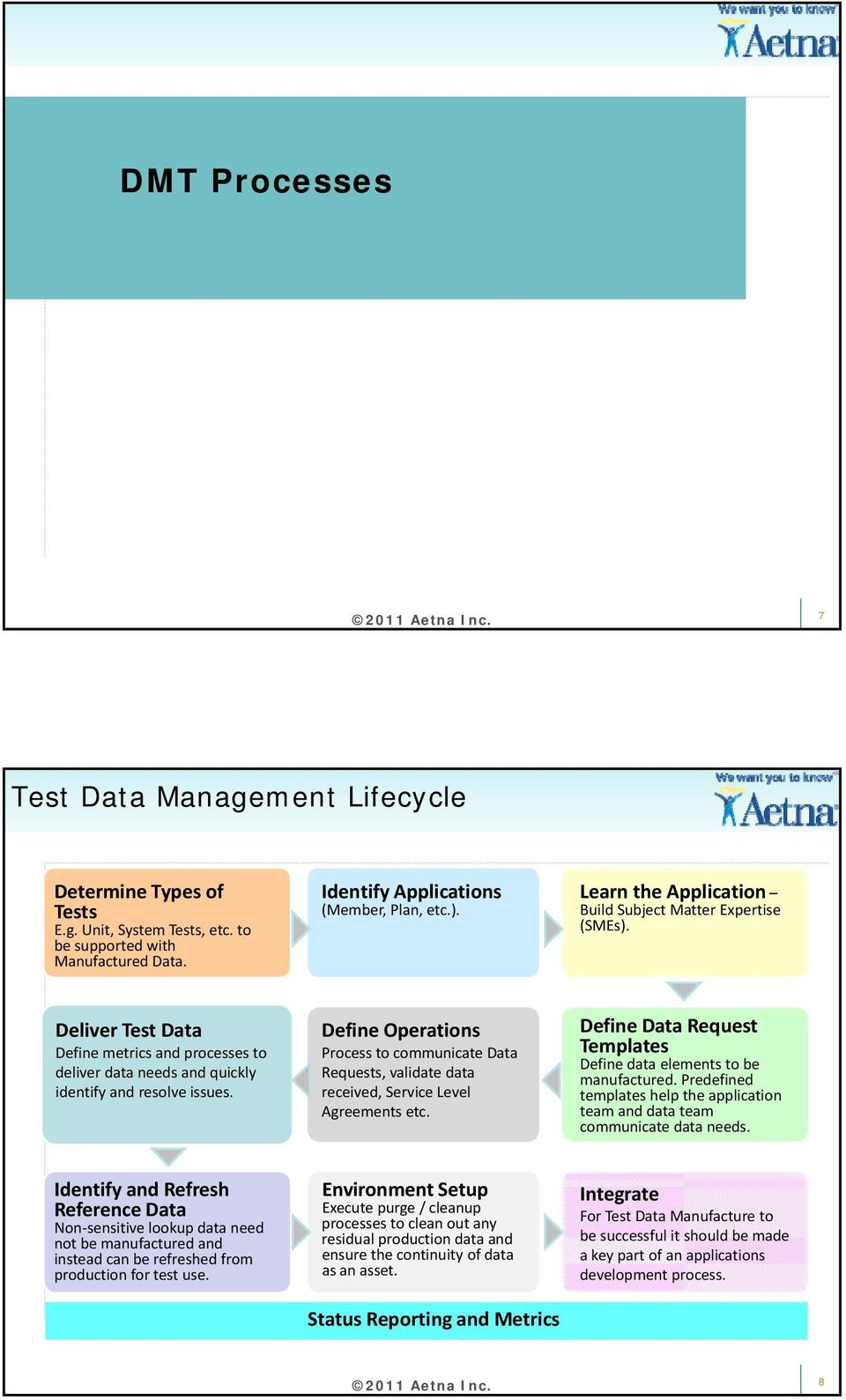 service level agreement on data accessbility pdf