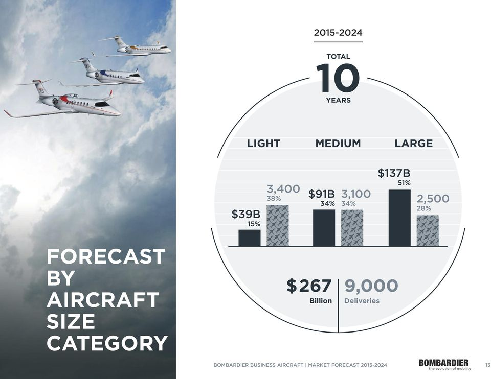 FORECAST BY AIRCRAFT SIZE CATEGORY $267 Billion 9,000