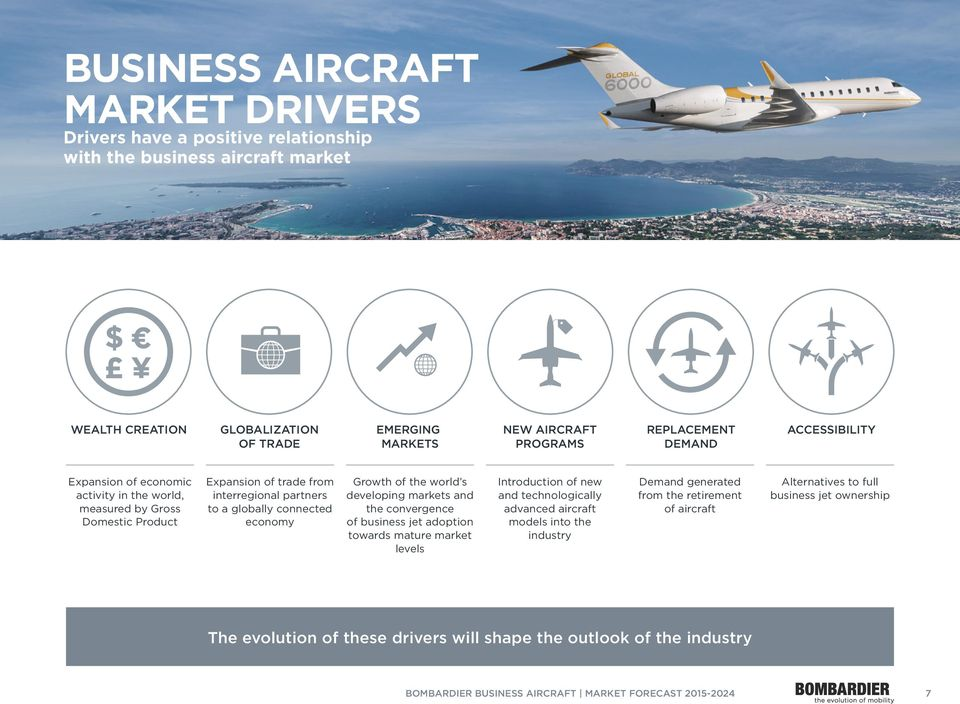 world s developing markets and the convergence of business jet adoption towards mature market levels Introduction of new and technologically advanced aircraft models into the industry Demand