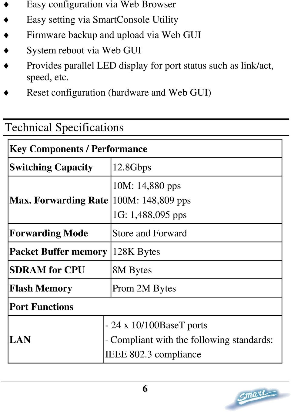 Reset configuration (hardware and Web GUI) Technical Specifications Key Components / Performance Switching Capacity Max. Forwarding Rate Forwarding Mode 12.