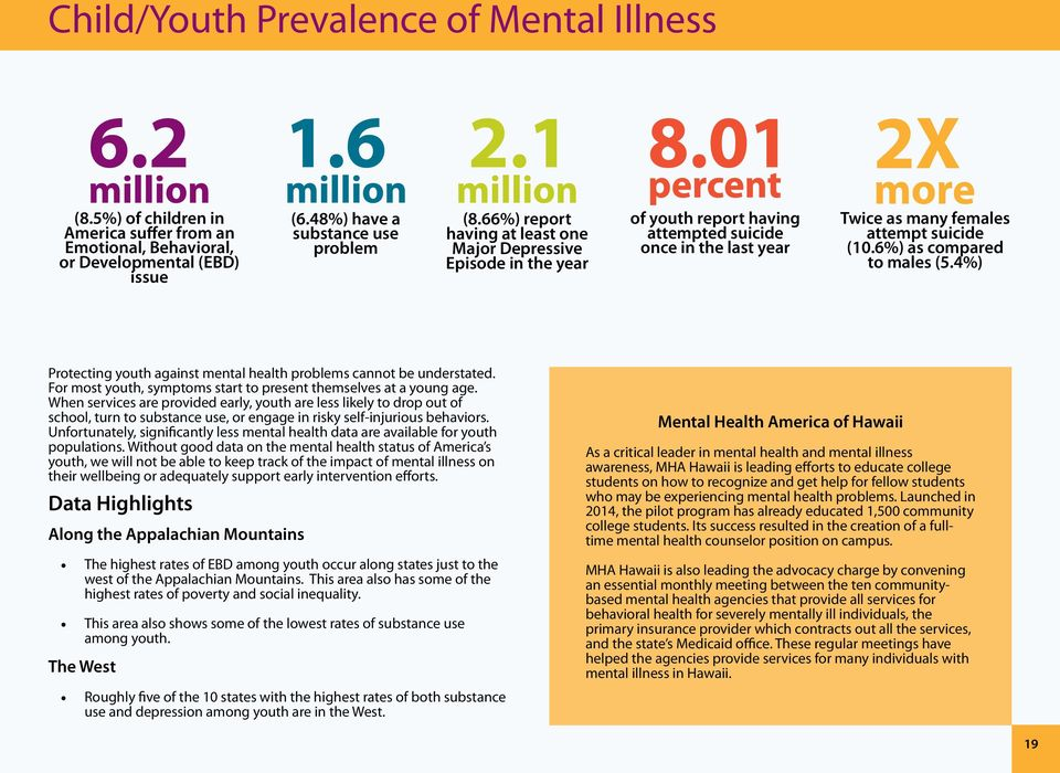 6%) as compared to males (5.4%) Protecting youth against mental health problems cannot be understated. For most youth, symptoms start to present themselves at a young age.