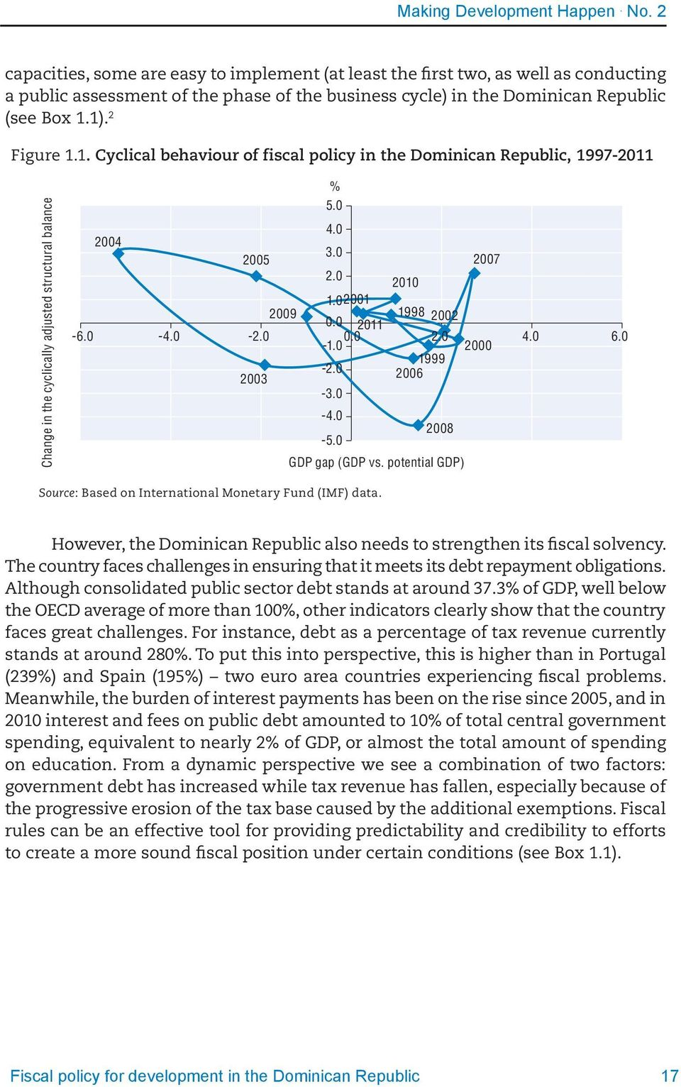 1). 2 Figure 1.1. Cyclical behaviour of fiscal policy in the Dominican Republic, 1997-2011 Change in the cyclically adjusted structural balance % 5.0 4.0 2004 3.0 2005 2007 2.0 2010 1.