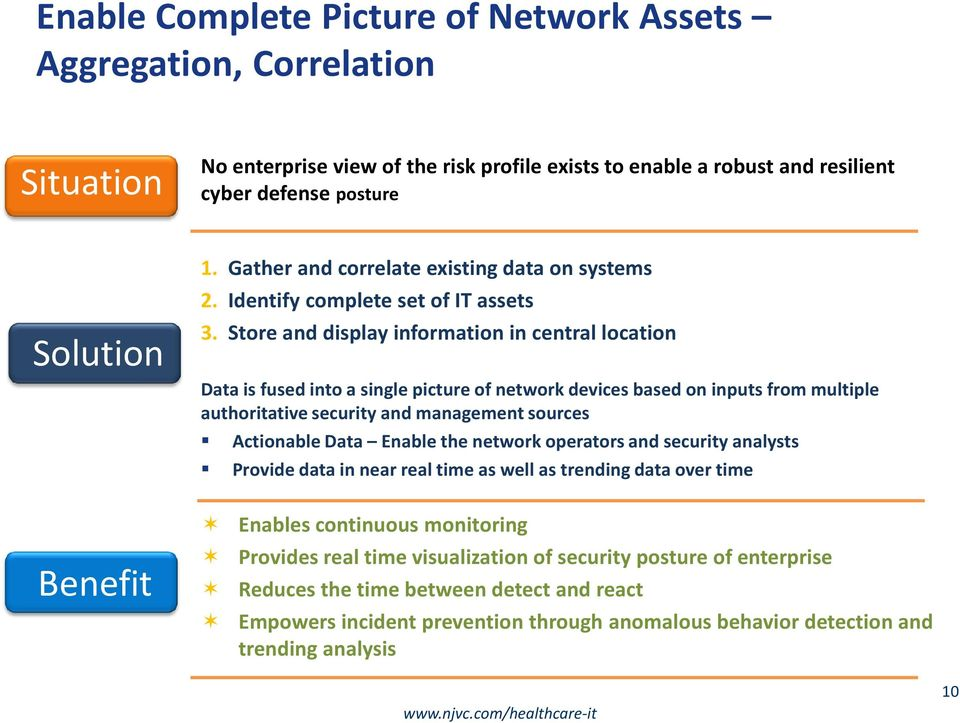 Store and display information in central location Data is fused into a single picture of network devices based on inputs from multiple authoritative security and management sources Actionable Data