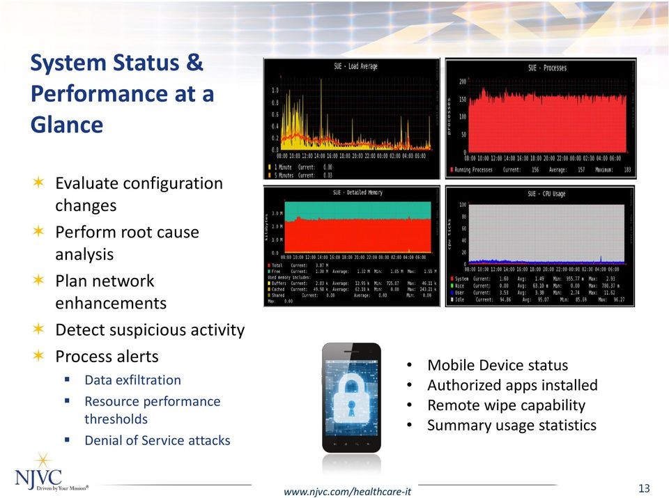 Resource performance thresholds Denial of Service attacks Mobile Device status Authorized apps
